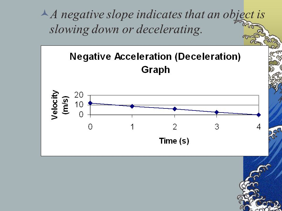 A negative slope indicates that an object is slowing down or decelerating.