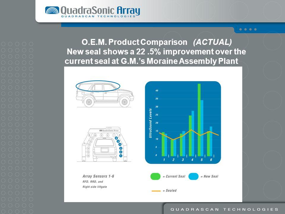 O.E.M. Product Comparison (ACTUAL)