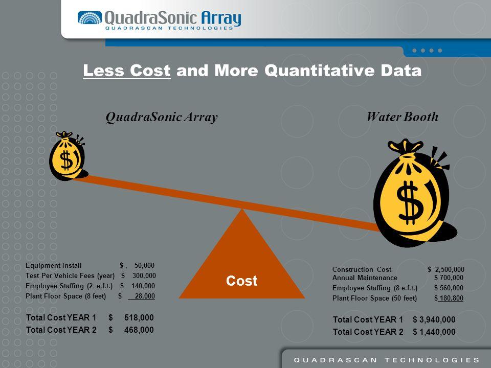 Less Cost and More Quantitative Data