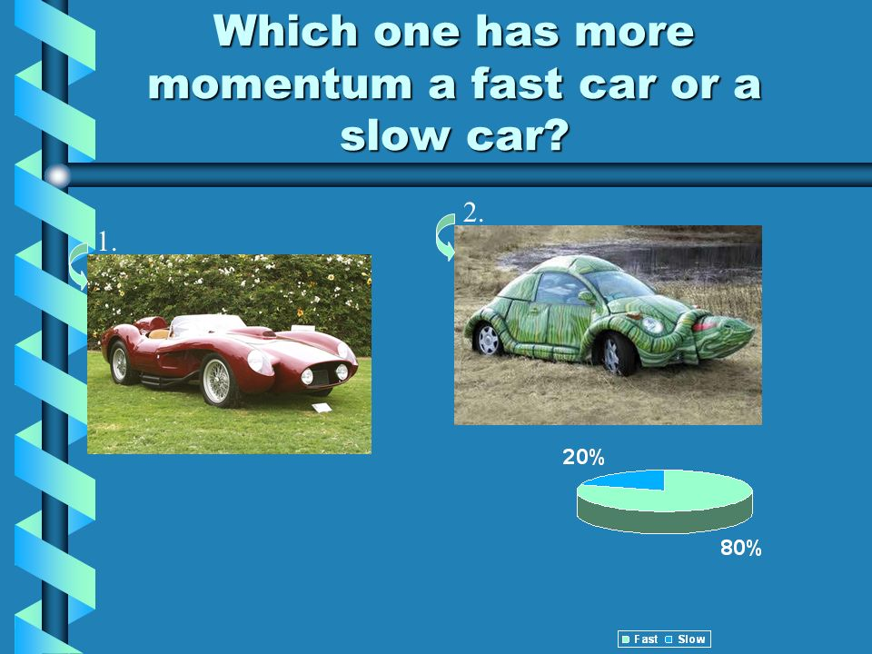 Which one has more momentum a fast car or a slow car