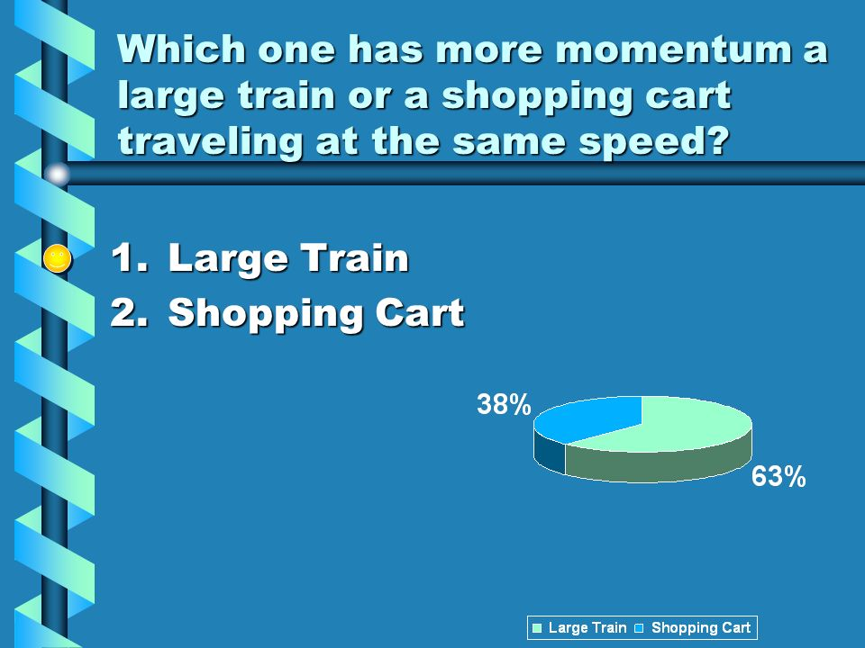 Which one has more momentum a large train or a shopping cart traveling at the same speed