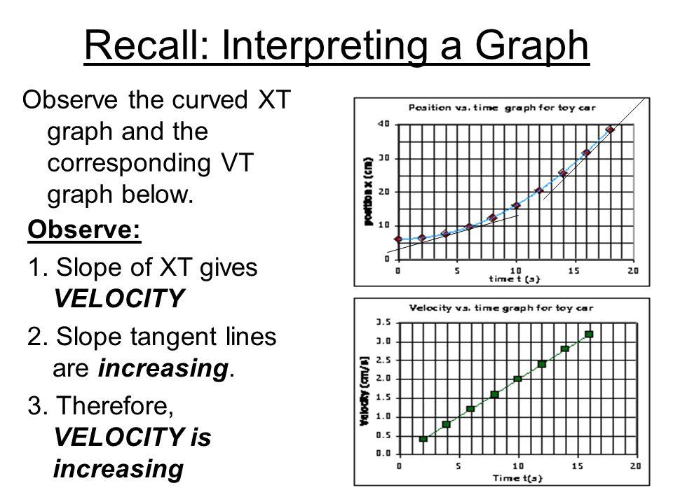Recall: Interpreting a Graph
