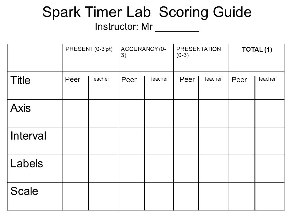 Spark Timer Lab Scoring Guide Instructor: Mr ________