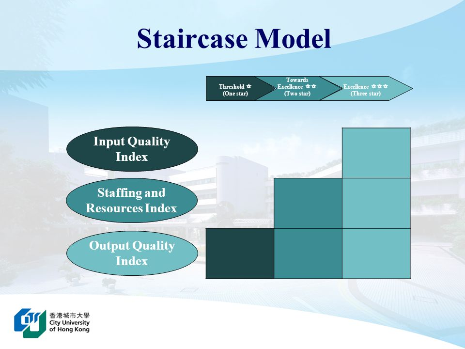 Staffing and Resources Index