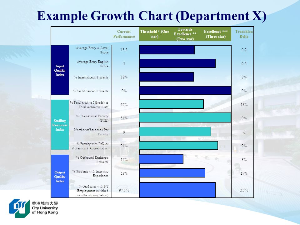 Example Growth Chart (Department X)