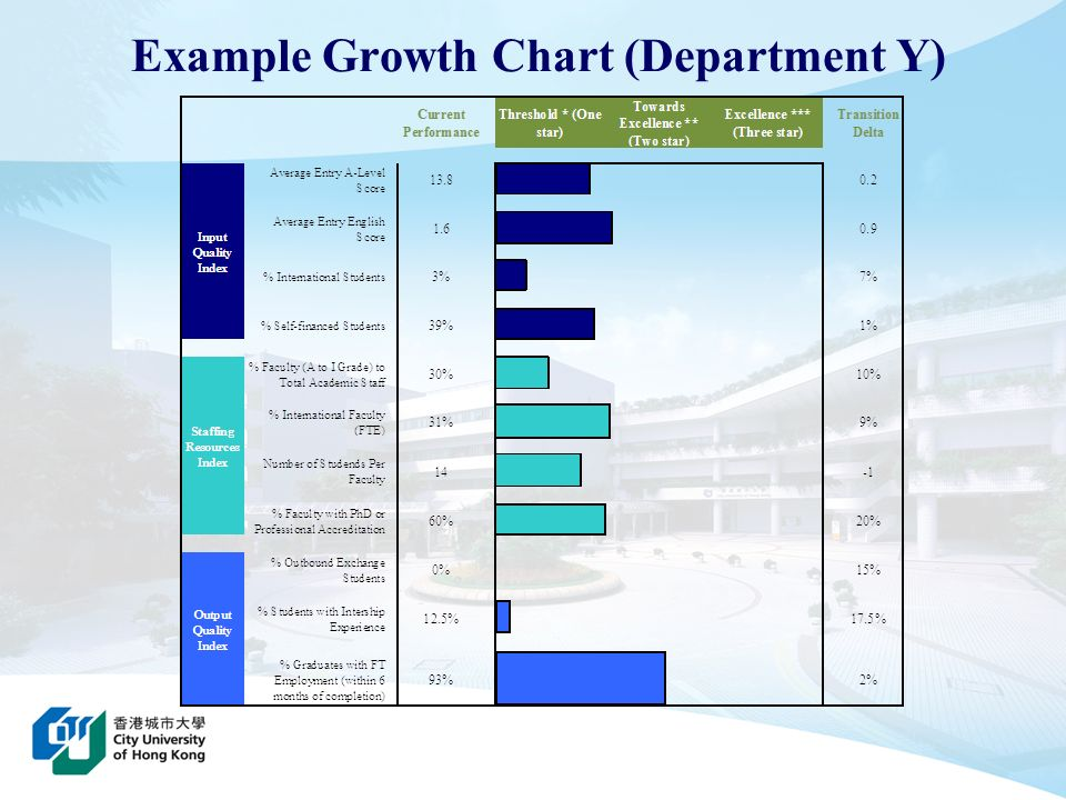 Example Growth Chart (Department Y)