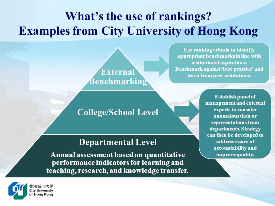 What's the use of rankings Examples from City University of Hong Kong