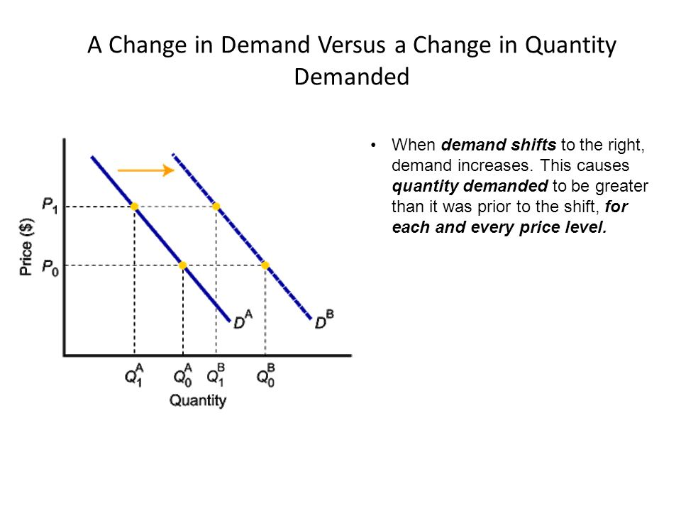 change quantity demand