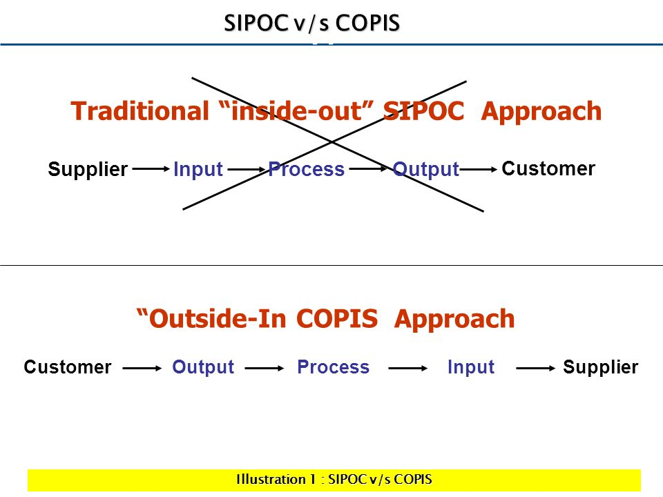 Traditional SIPOC Approach