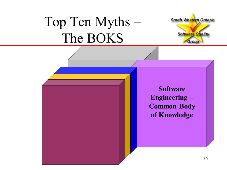 Software Engineering – Common Body of Knowledge
