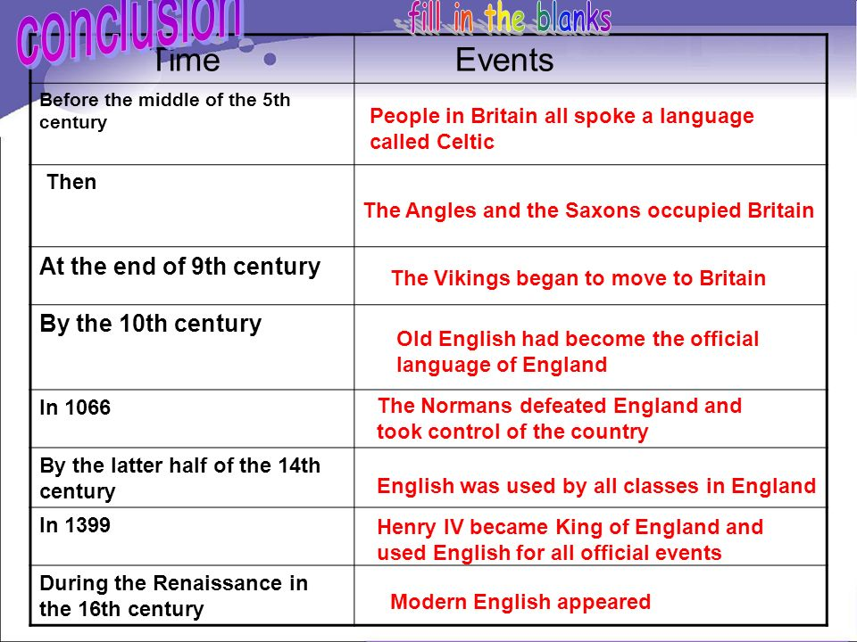 conclusion fill in the blanks Time Events At the end of 9th century
