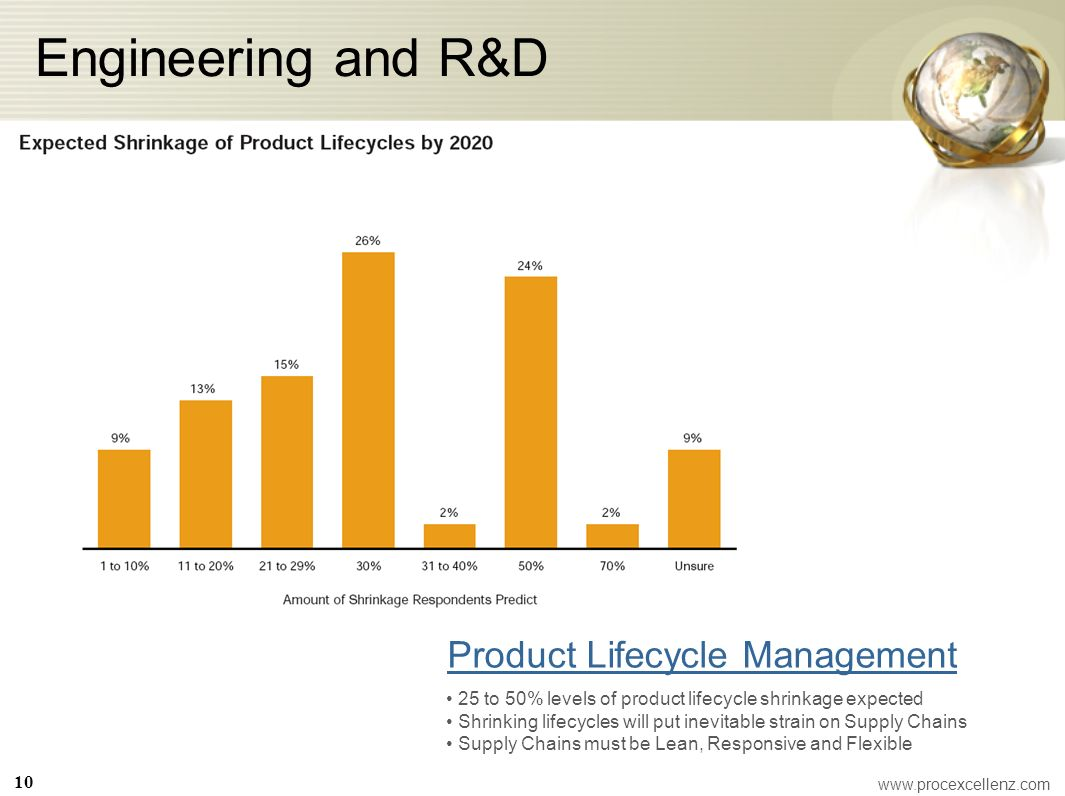 Engineering and R&D Product Lifecycle Management