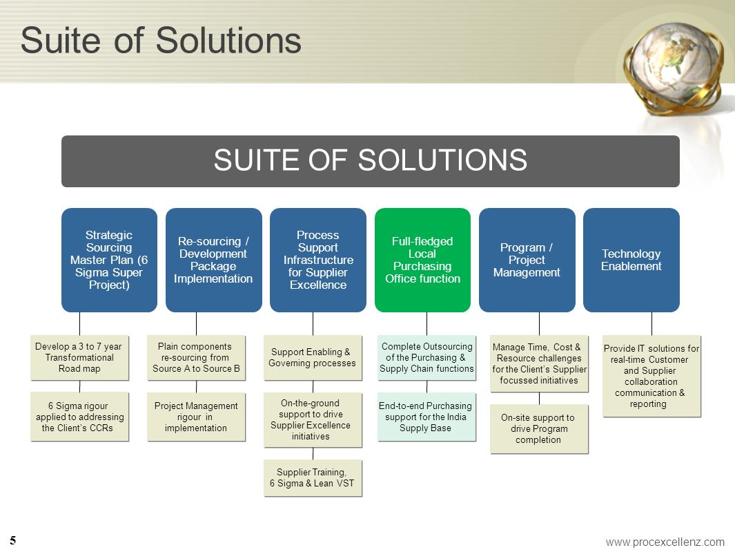 Suite of Solutions 5 www.procexcellenz.com Develop a 3 to 7 year