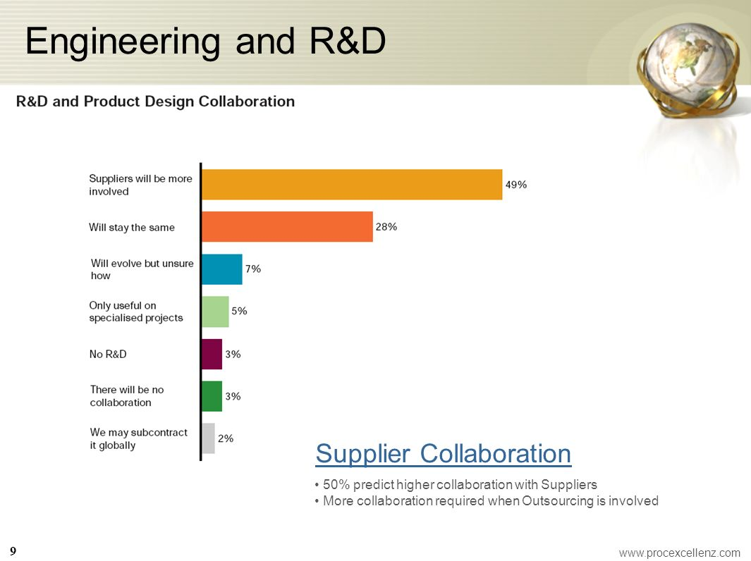 Engineering and R&D Supplier Collaboration