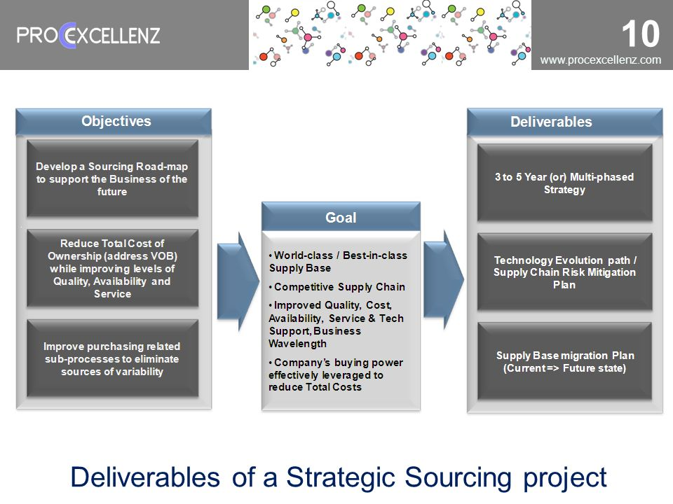 Deliverables of a Strategic Sourcing project