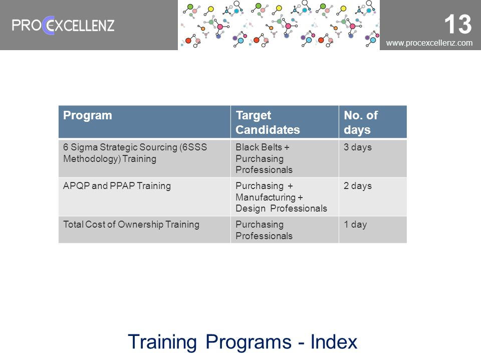 Training Programs - Index