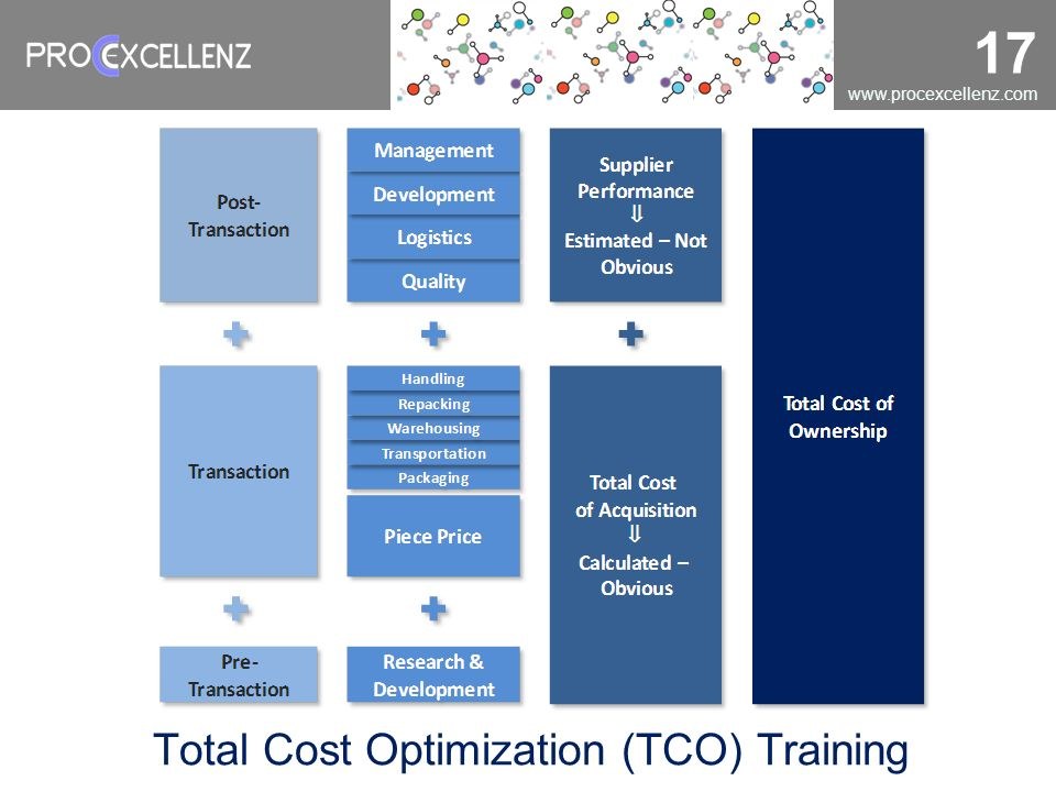 Total Cost Optimization (TCO) Training