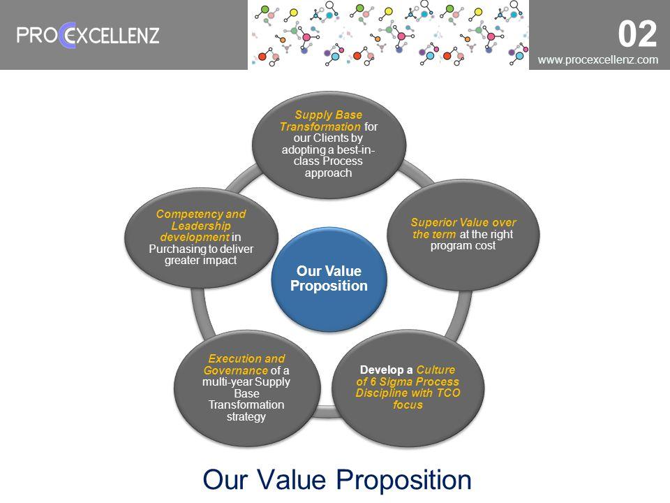 Develop a Culture of 6 Sigma Process Discipline with TCO focus