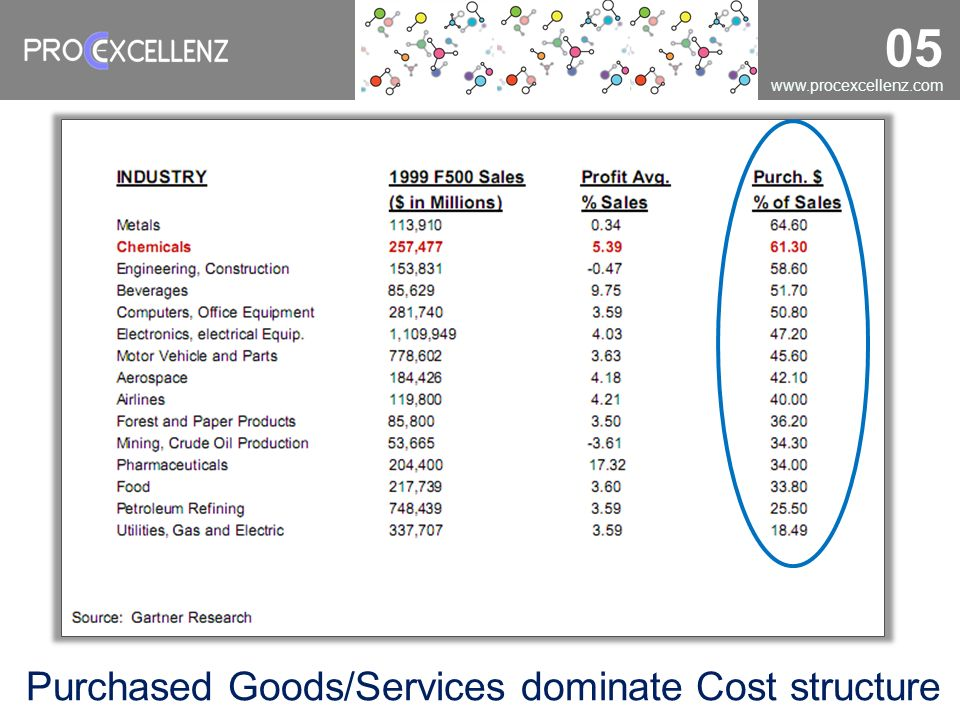 Purchased Goods/Services dominate Cost structure