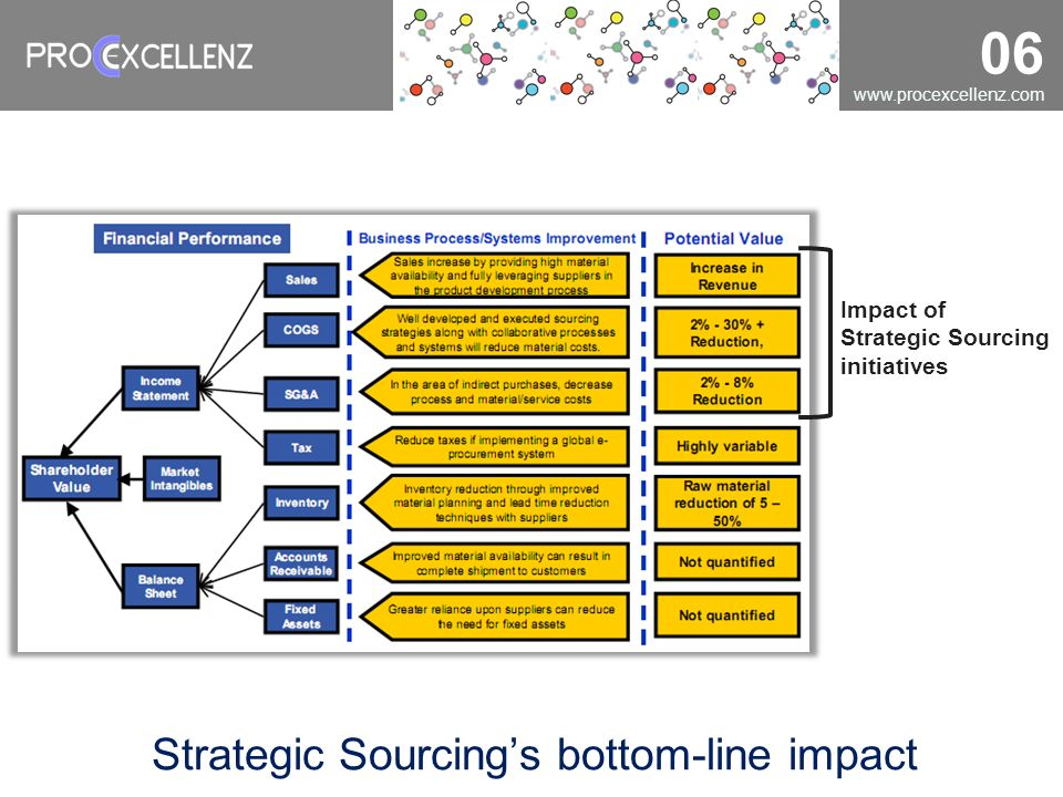 Strategic Sourcing's bottom-line impact
