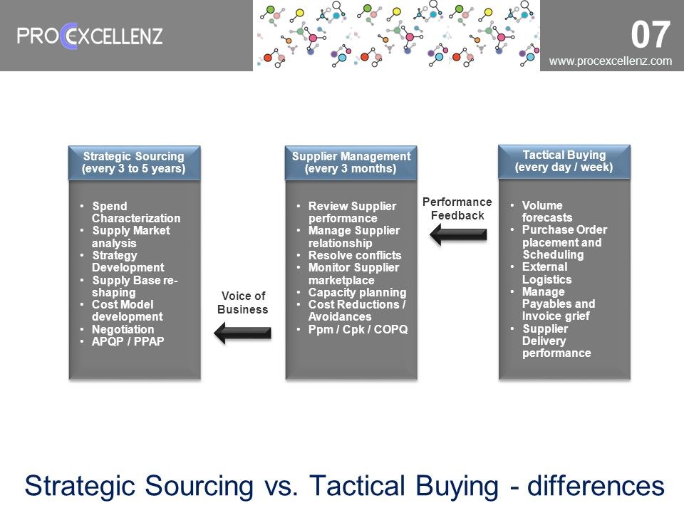 Strategic Sourcing vs. Tactical Buying - differences