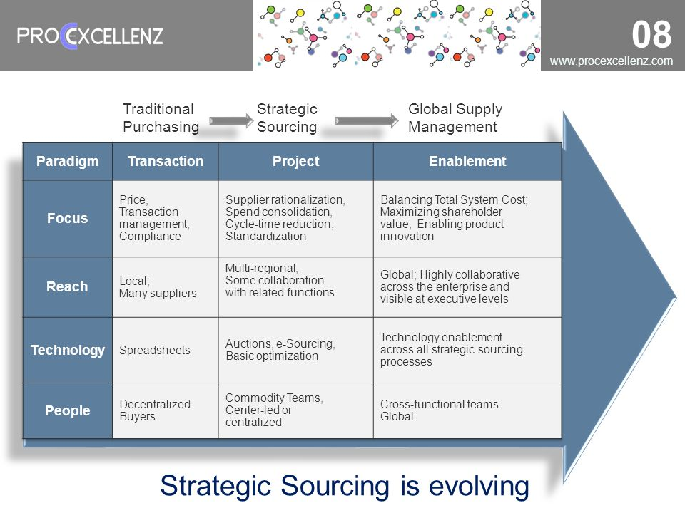 Strategic Sourcing is evolving