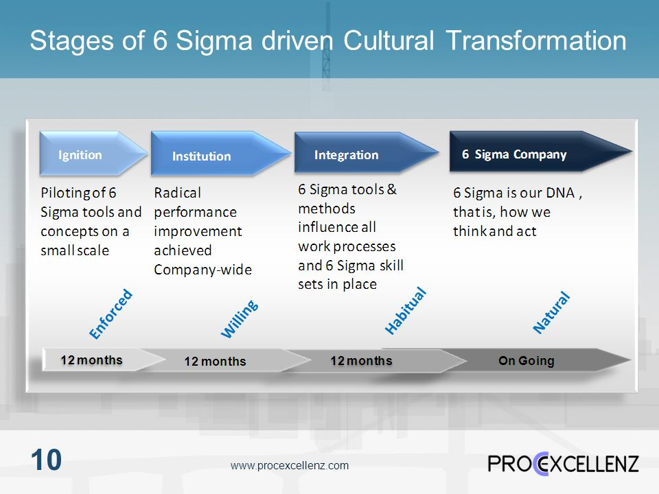Stages of 6 Sigma driven Cultural Transformation