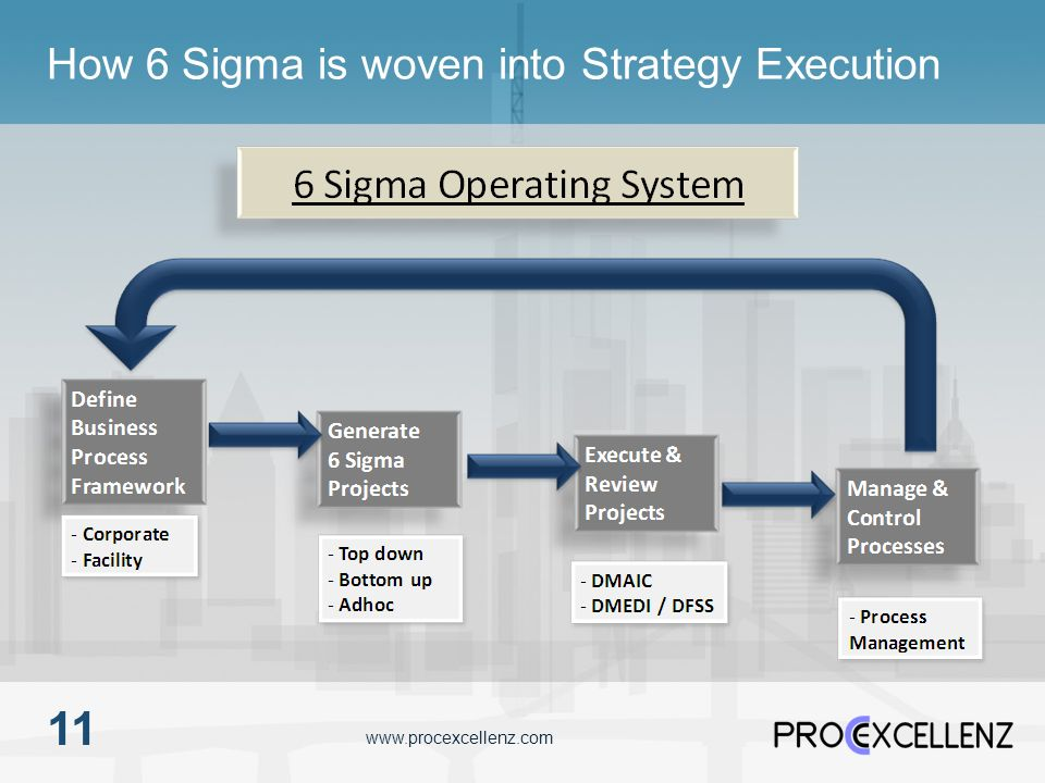 How 6 Sigma is woven into Strategy Execution