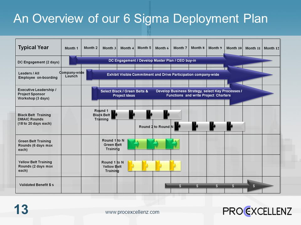 An Overview of our 6 Sigma Deployment Plan