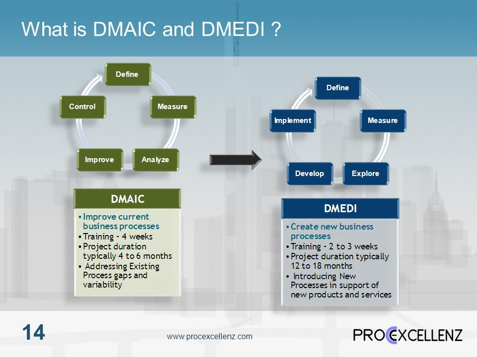 What is DMAIC and DMEDI 14 www.procexcellenz.com