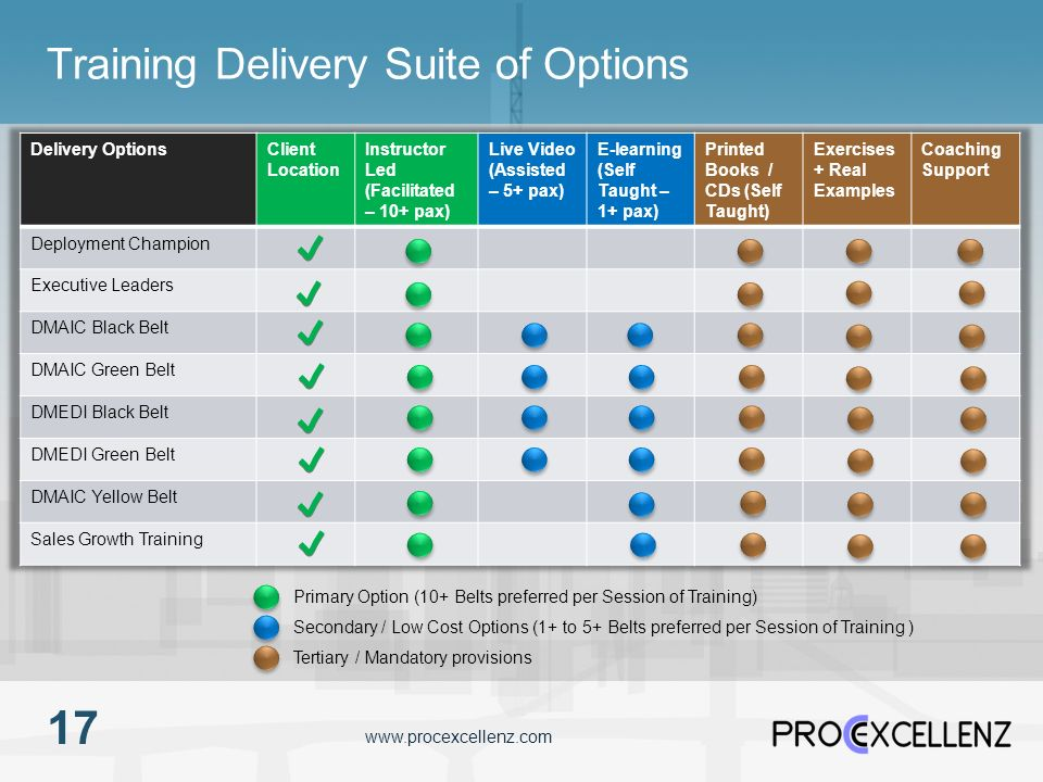 Training Delivery Suite of Options