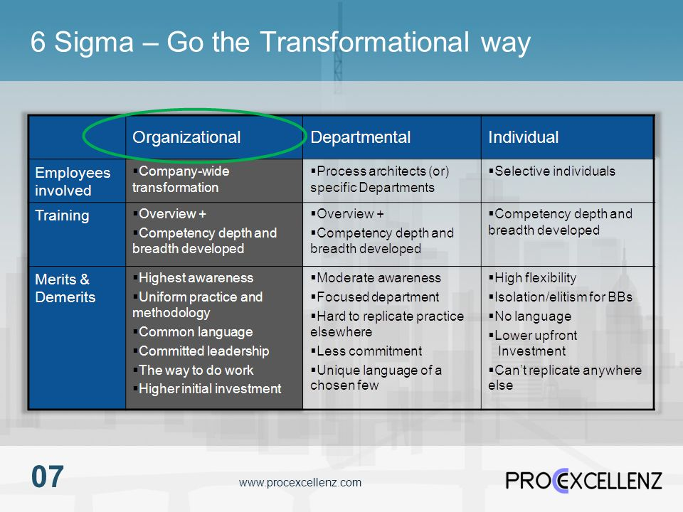 6 Sigma – Go the Transformational way