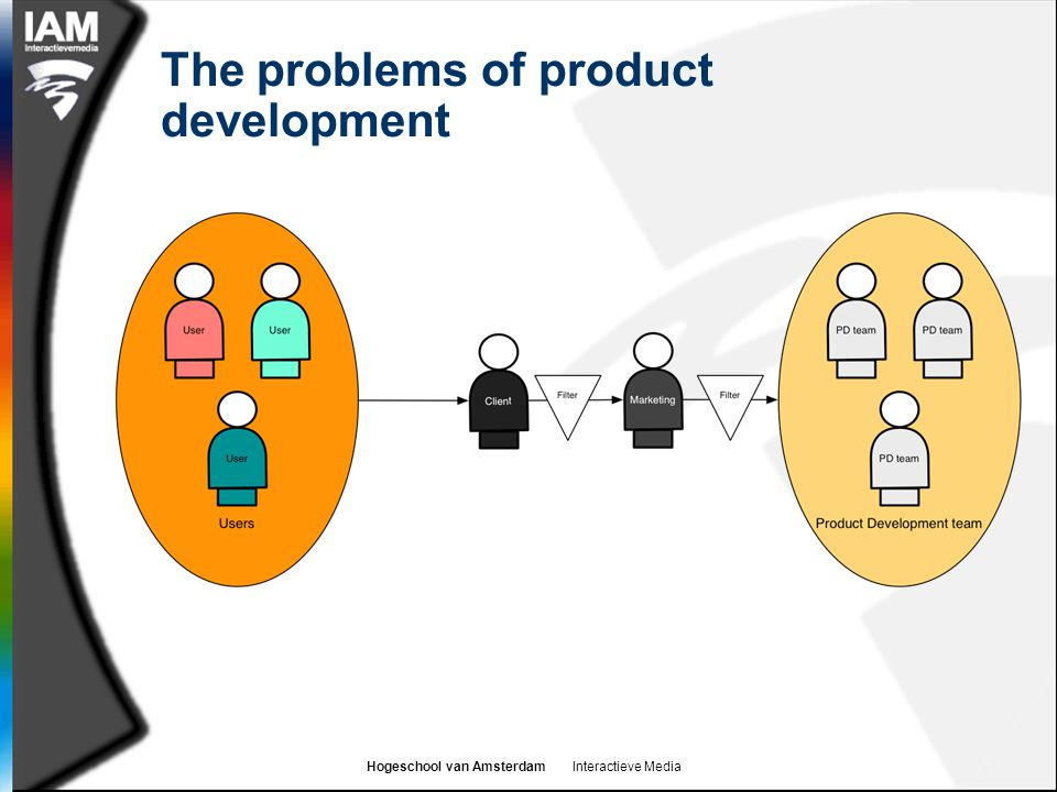The problems of product development