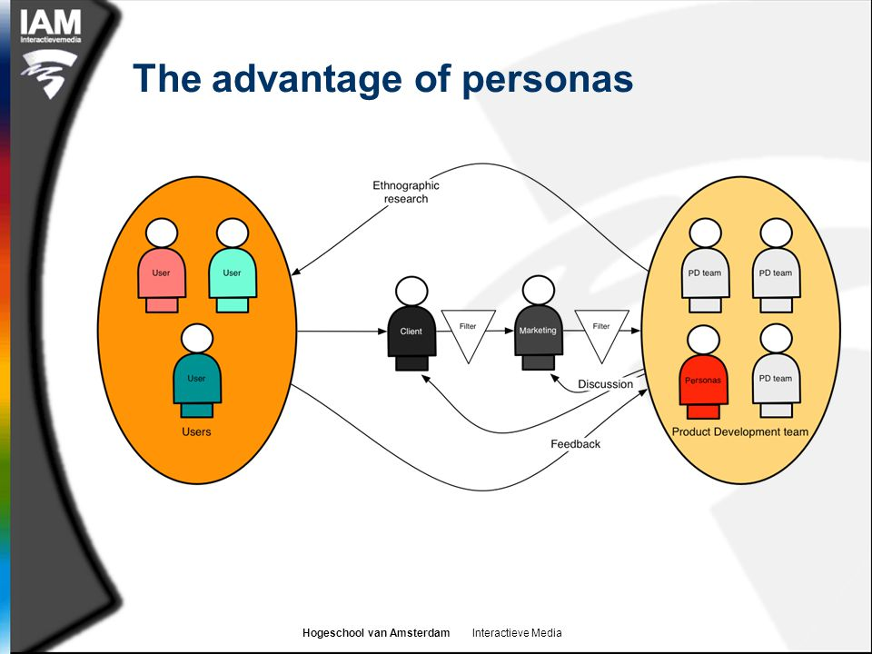 The advantage of personas