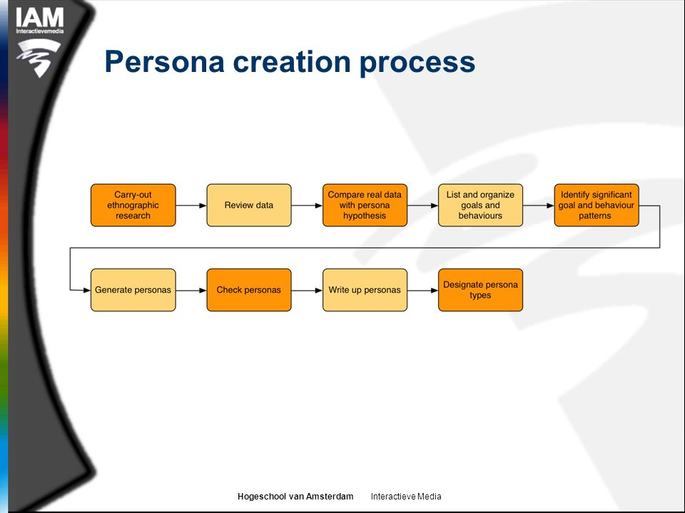 Persona creation process