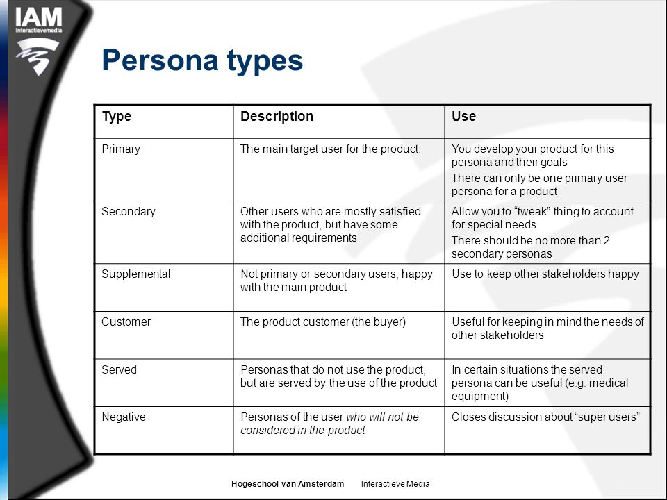 Persona types Type Description Use Primary