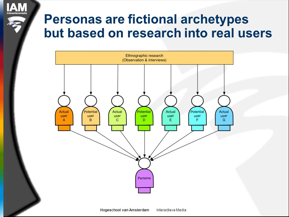 Personas are fictional archetypes but based on research into real users