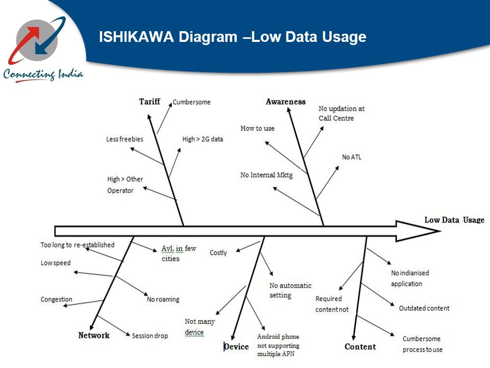 ISHIKAWA Diagram –Low Data Usage