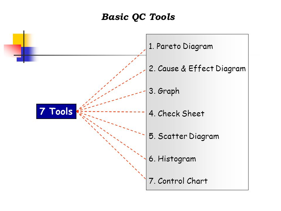 Basic QC Tools 7 Tools 1. Pareto Diagram 2. Cause & Effect Diagram