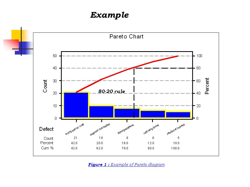 Figure 1 : Example of Pareto diagram