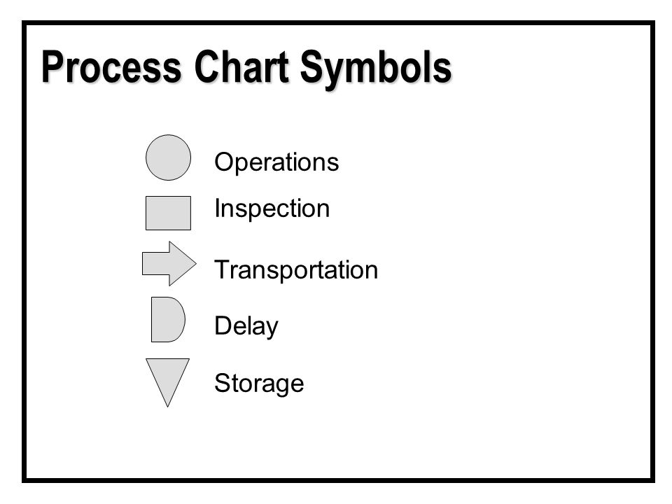Process Chart Symbols Operations Inspection Transportation Delay