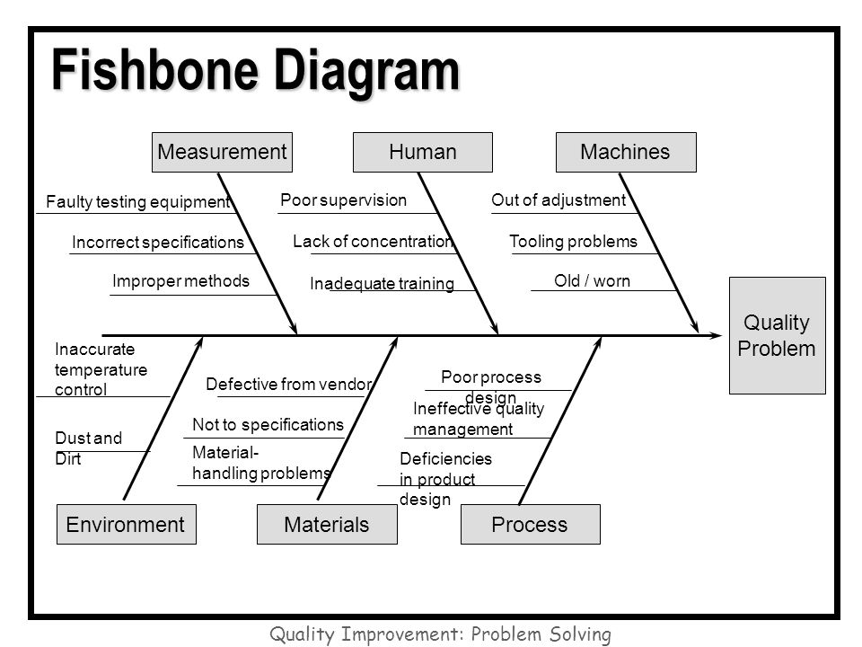 Fishbone Diagram Quality Problem Machines Measurement Human Process