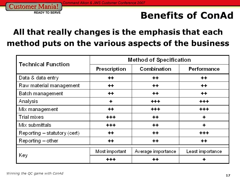 Benefits of ConAd All that really changes is the emphasis that each