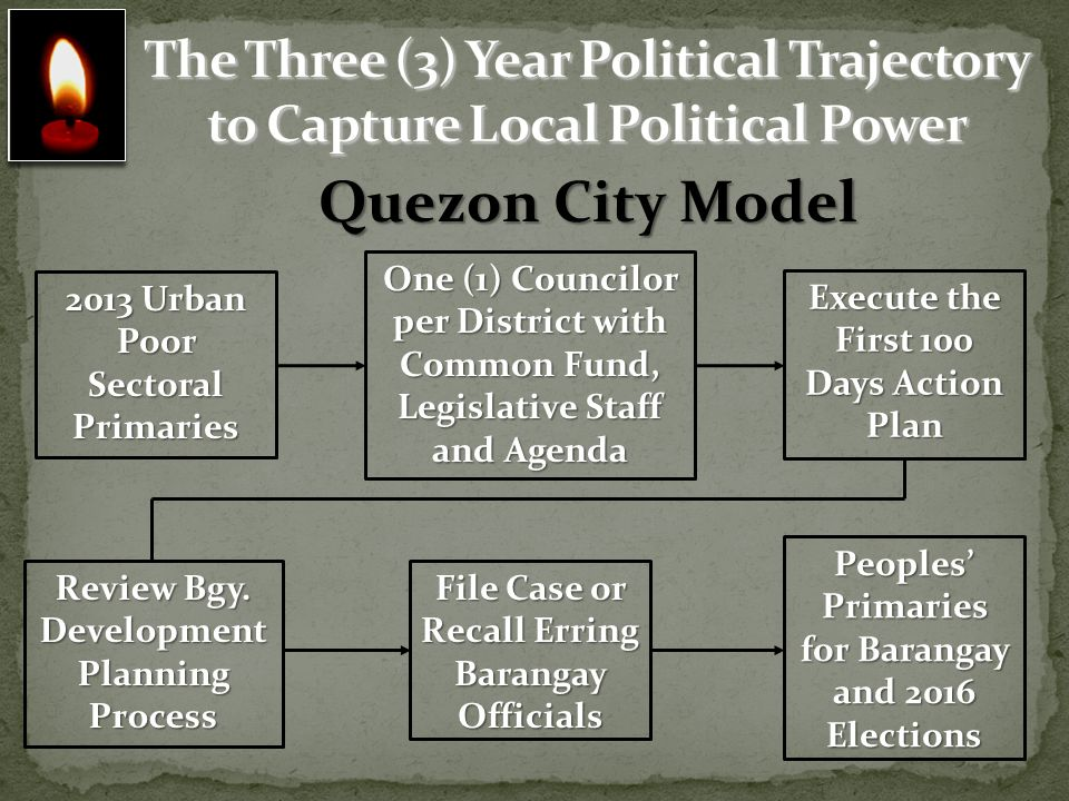 The Three (3) Year Political Trajectory to Capture Local Political Power
