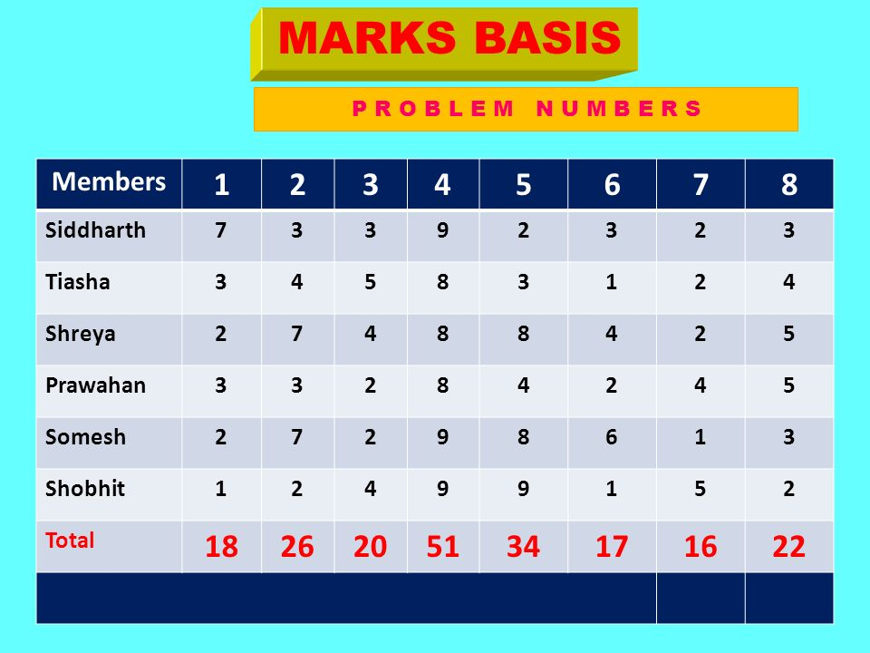 MARKS BASIS Members Siddharth