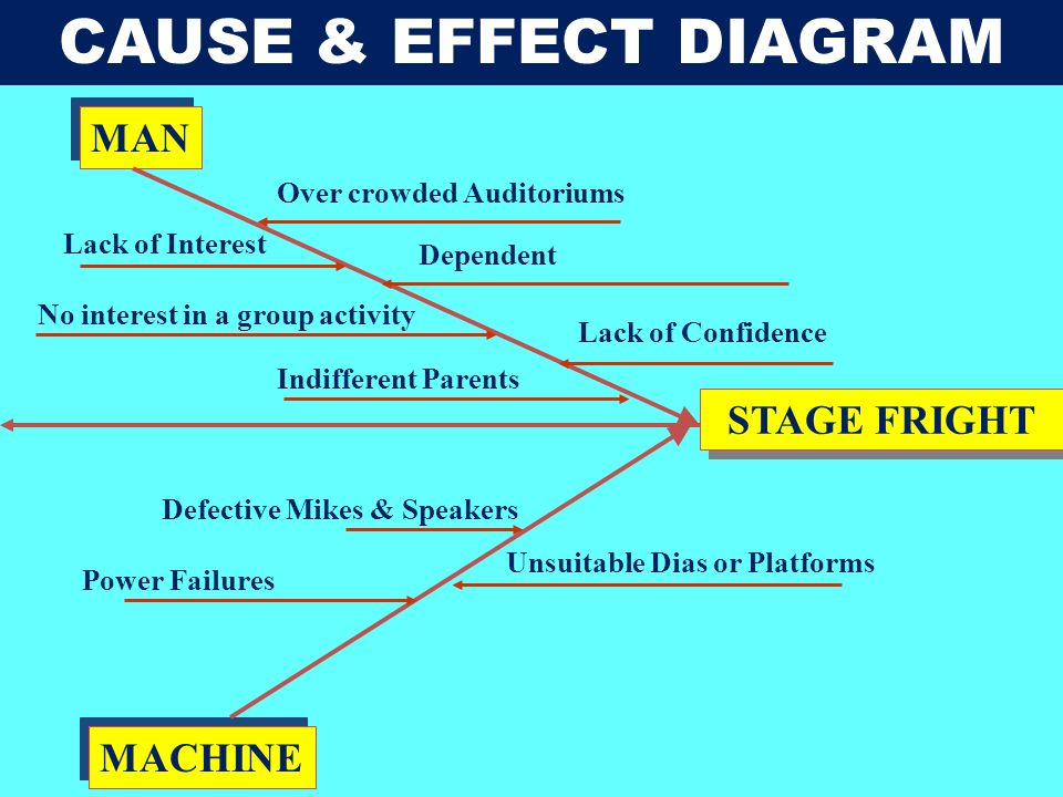 CAUSE & EFFECT DIAGRAM MAN STAGE FRIGHT MACHINE