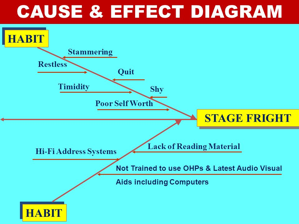 CAUSE & EFFECT DIAGRAM HABIT STAGE FRIGHT HABIT Stammering Restless