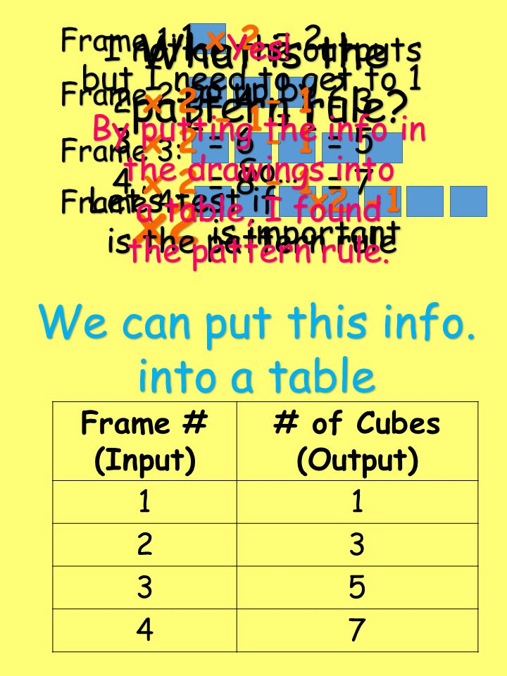 x2 is important What is the pattern rule We can put this info.