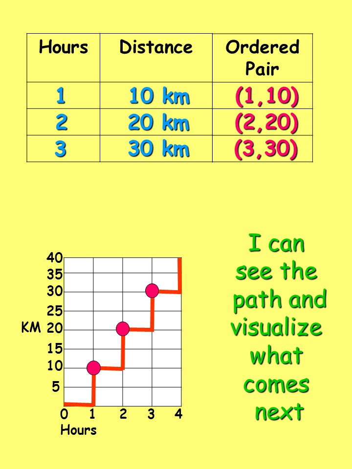 I can see the path and visualize what comes next 1 10 km (1,10) 2