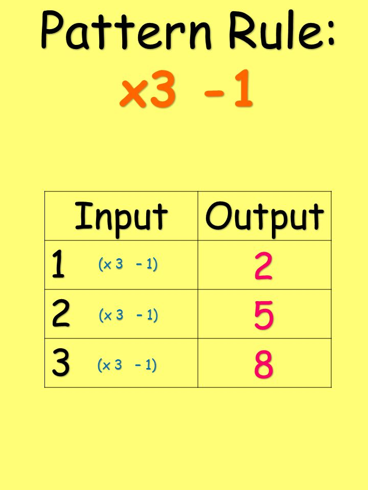 Pattern Rule: x3 -1 Input Output 1 2 3 2 5 8 (x 3 – 1) (x 3 – 1)